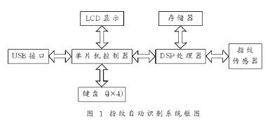 采用TMS320C5416處理器與P89C52單片機實現指紋自動識別系統的設計