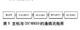 1-Wire總線的基本通信協議與多點測溫系統仿真實例分析