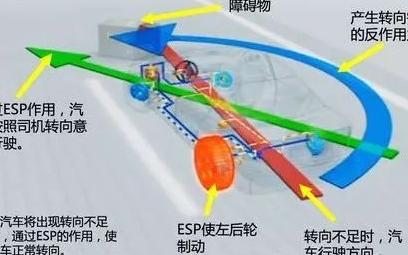 汽車的ESP系統到底有多重要,它的工作原理如何