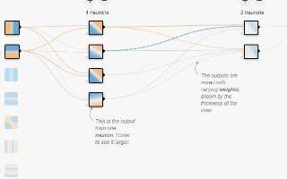 通过TensorFlow游乐场来了解神经网络