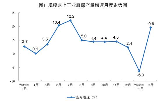 今年3月我國太陽能發電增長8.6% 風電增長18...