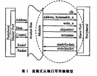 基于Nios II系統實現LCD顯示控制IP核的設計