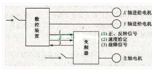 變頻器在數控車床主軸中的運用