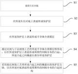 上海芯元基新型GaN复合衬底的制备技术