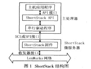 采用MSP430F149主處理器實現多用途智能節點的設計