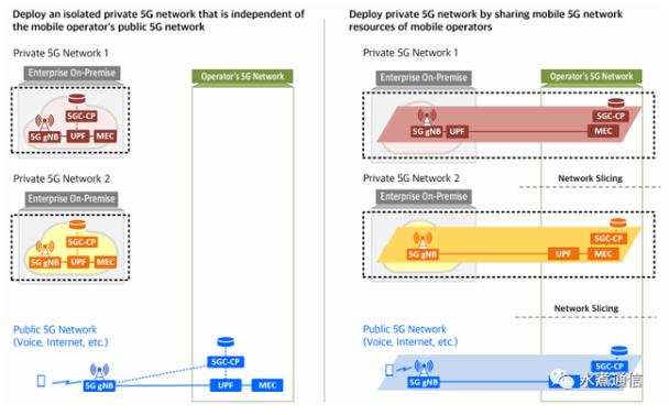 5G專網部署的七大模式及典型案例