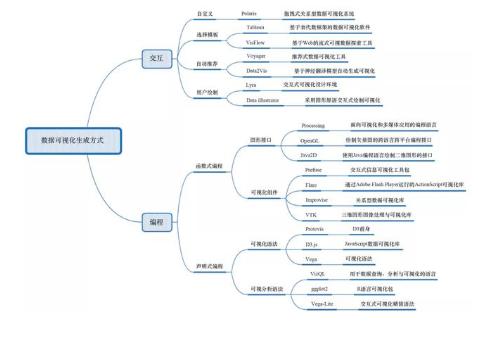 数据可视化的常用技术和并行与原位可视化方法分析
