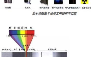5G毫米波技術可為無線傳輸增加傳輸速率