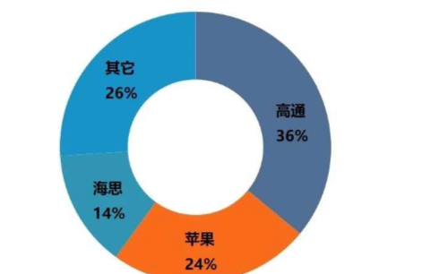 2019年全球智能手機應用處理器市場同比下降3%,高通保持首位位置