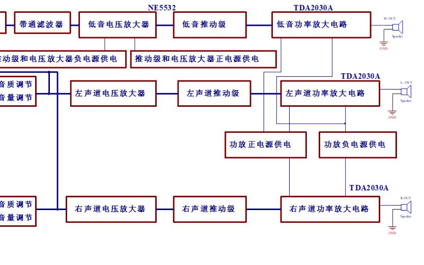 TDA2030功率放大器的整机框图和电路原理图免费下载