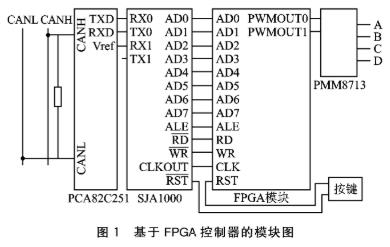 基于FPGA的VHDL語言設計控制器SJA100...