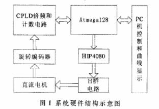 采用Atmega128單片機和電機控制芯片實現直...