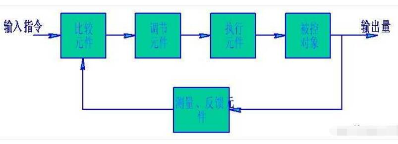 伺服體系構成原理框圖