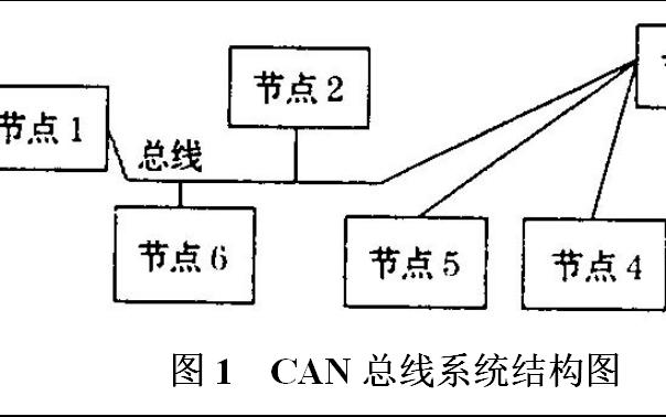 如何评价CAN数据总线系统EMC