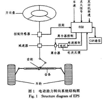 基于MC9S12DP256单片机实现电动助力转向...