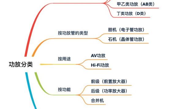 功放的分类和几个重要指标