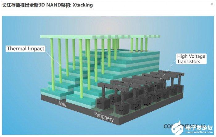 業內首款128層QLC規格的3D NAND閃存有哪些特點?