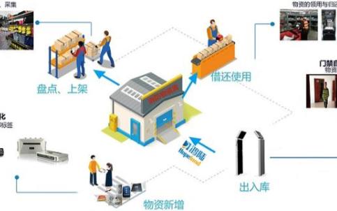 超高频RFID技术可让消防器材的管理变得更加便捷