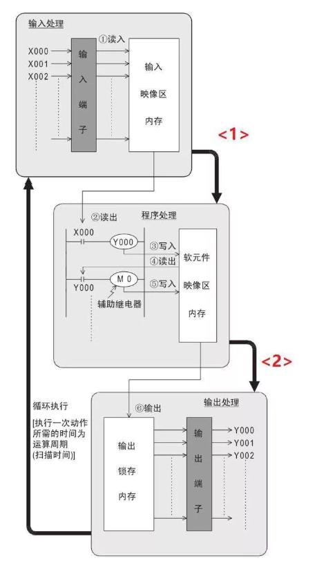 PLC編程中斷的原理和用法