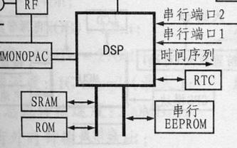采用TU-30 GPS模块和MSP430系列单片...