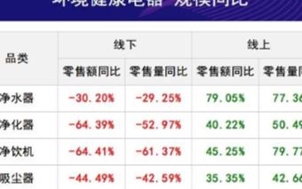 各行业报复性涨价来袭,家电行业有望受益回暖