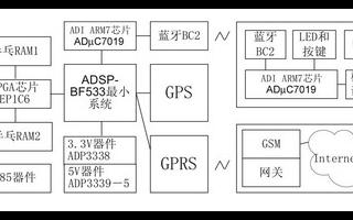 基于EP1C6Q240器件和BF533處理器實現...