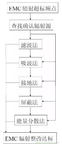 電磁兼容性EMC的六步整改方法解析