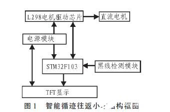 一个基于STM32芯片设计的智能循迹往返小车