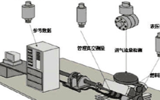 汽車發動機測試的常用設備有哪些,對壓力傳感器有哪...