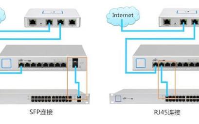 交换机RJ45端口和SFP端口的区别