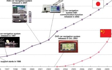 满足汽车导航系统设计的模拟DC/DC转换器分析