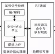 RFID如何保護小區