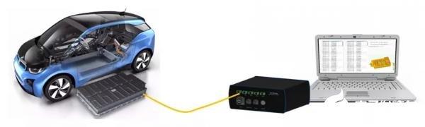 利用光纤布拉格光栅技术监测动力电池包的温度