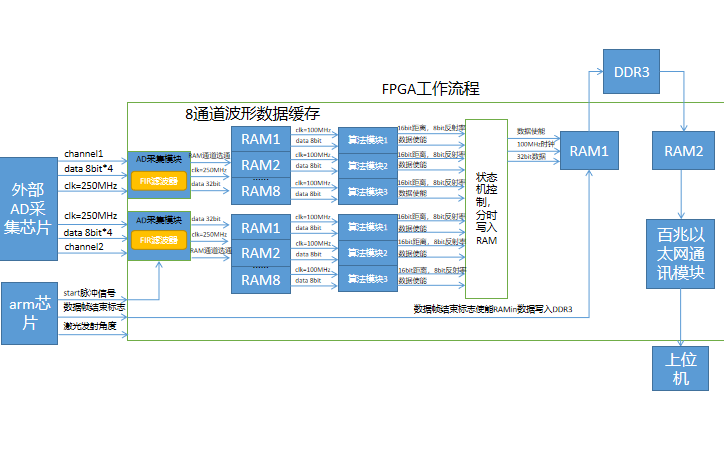 FPGA工作流和程架构框图资料免费下载