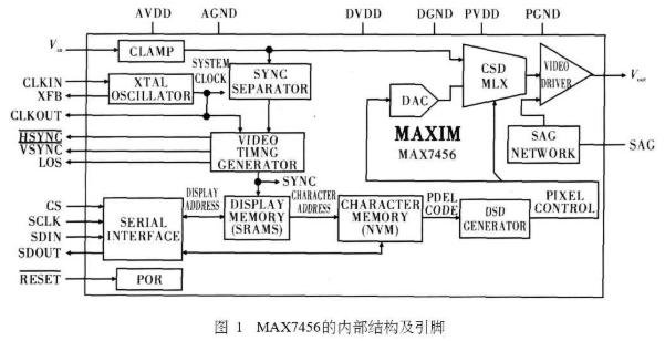 MAX7456結構、工作原理及實現視頻分劃瞄準系...