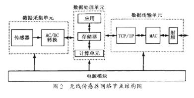采用CC2430和传感器实现煤矿顶板压力实时监控设计