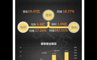 2019年中微半导体净利润1.89亿元,同比增长107.51%