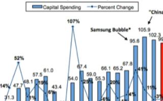 2020年全球半導體資本支出下降,三家大型存儲公司預計大幅下降15%