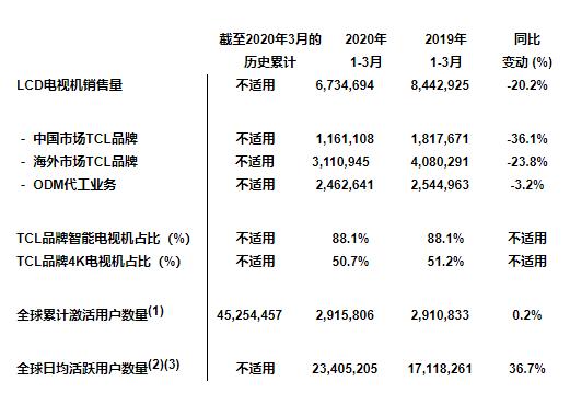 TCL电子2020首季电视销售量达673万台,量子点电视同比增长217.1%