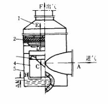 組合式空氣消聲過濾器的原理特點和應用分析