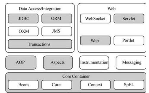 Spring框架功能的模块作用介绍