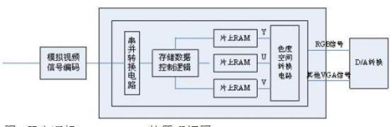 基于片上可编程系统解决方案实现视频编解码IP核的...