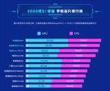 魯大師Q1手機處理器排行榜公布 麒麟820力壓驍龍765G
