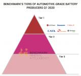 遠景AESC成為中國動力電池企業代表之一 新廠預計今年年中完成初期建設