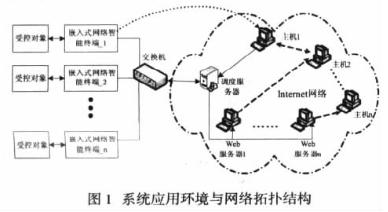 基于嵌入式操作系統與Internet網絡實現智能...