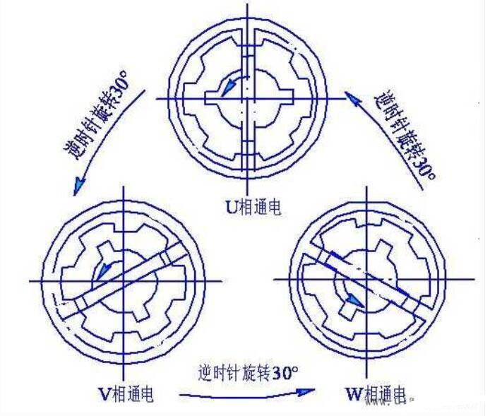 步进电动机的作业原理图