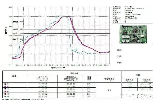 SMT回流焊原理_SMT回流焊操作步驟及注意事項