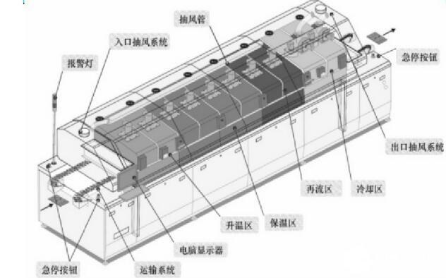回流焊結構圖_回流焊分類