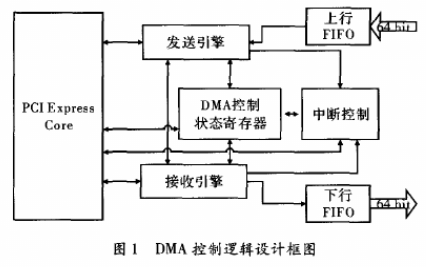基于PCI Expres總線實現DMA控制邏輯的...