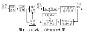 采用UC3863控制电芯片实现具有自限流功能的LLC谐振变换器的设计